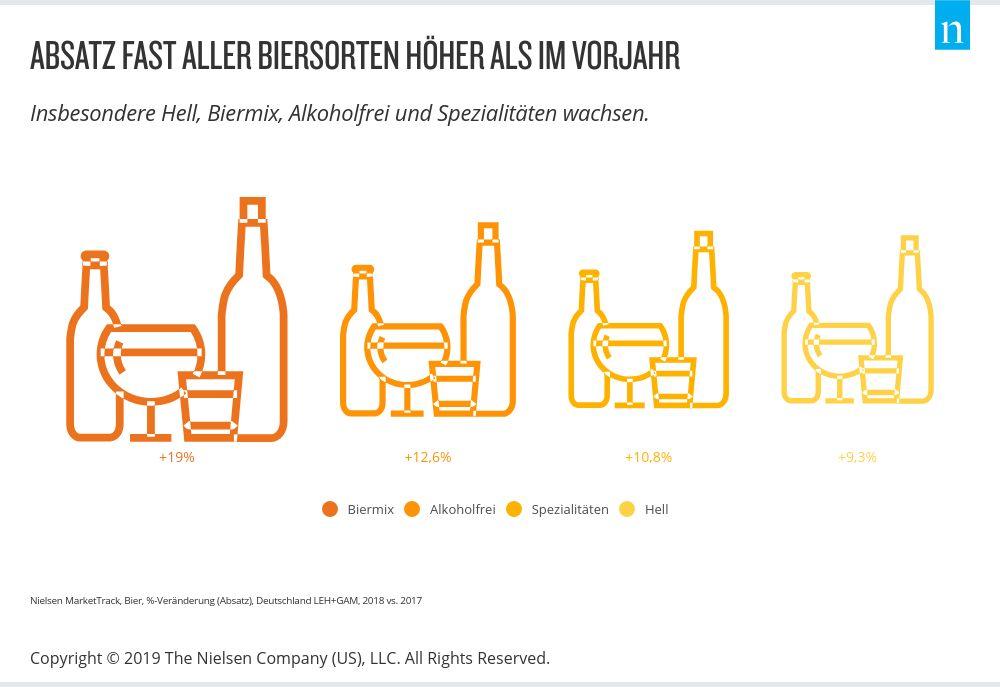 Absatz fast aller Biersorten höher als 2017