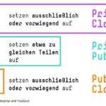 2_verteilung_private-cloud_public-cloud_umfrage-hpe-yougov.jpg