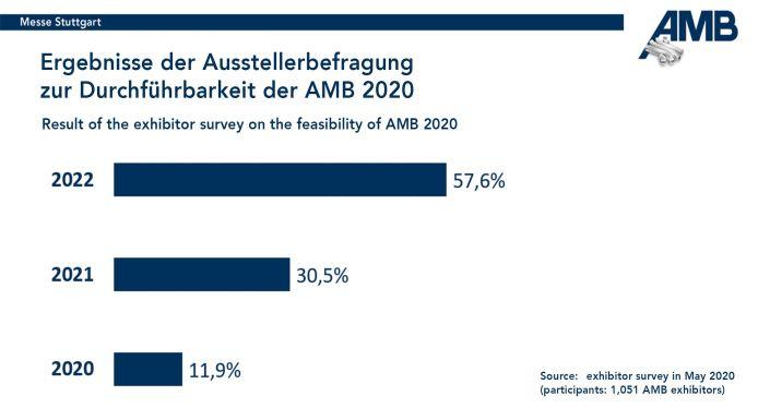 AMB 2020 Ausstellerumfrage