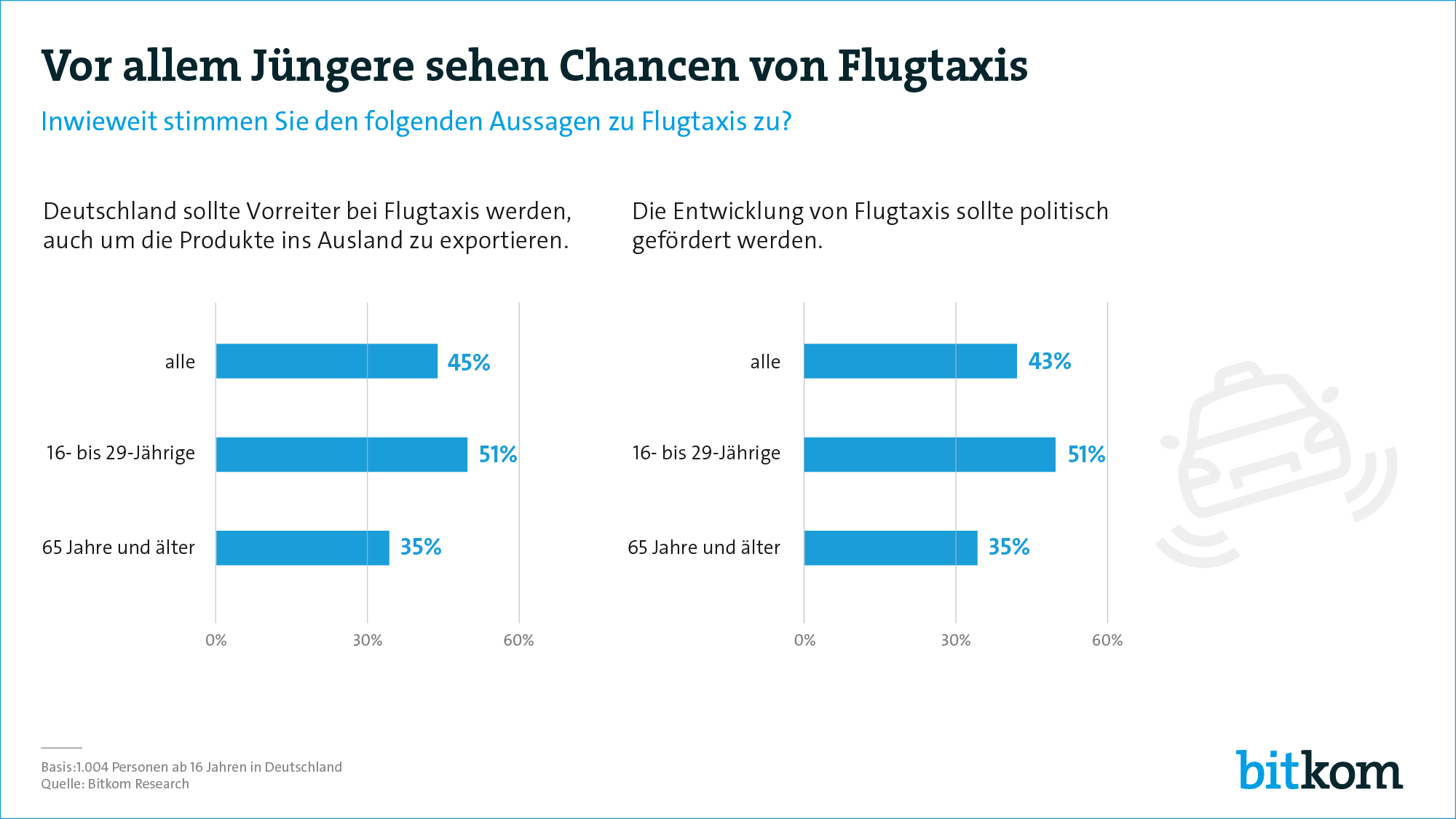 Flugtaxis als Chance für Deutschland