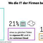 Cloud_Verteilung_rz_externe-cloud_umfrage-hpe-yougov.jpg