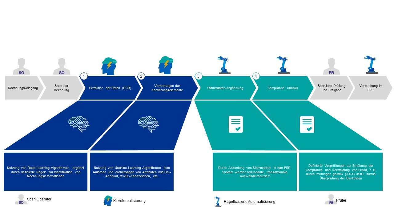 Grafik KPMG Einsatzfelder von Künstlicher Intelligenz