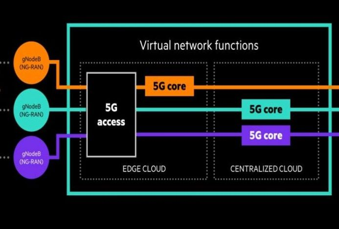 Grafik HPE 5G Core Stack