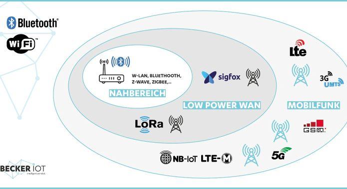 Funktechnologien nach Reichweite und Standard