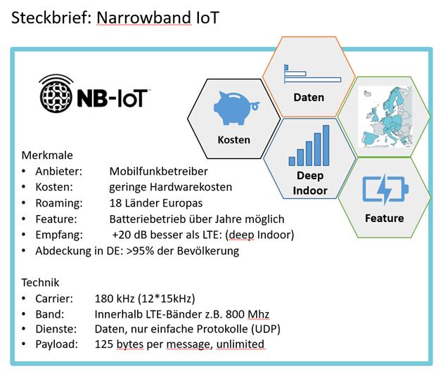 Merkmale und technische Daten von Narrowband-IoT