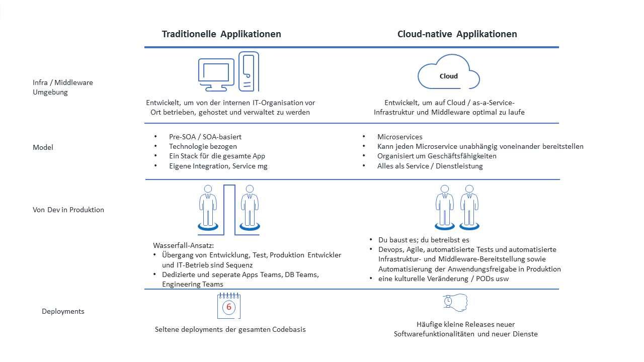 Capgemini cloud-native Applikationen