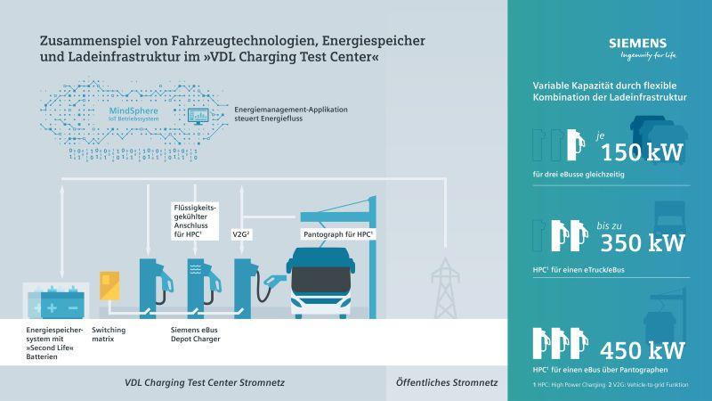 Siemens VDL Energiespeicher