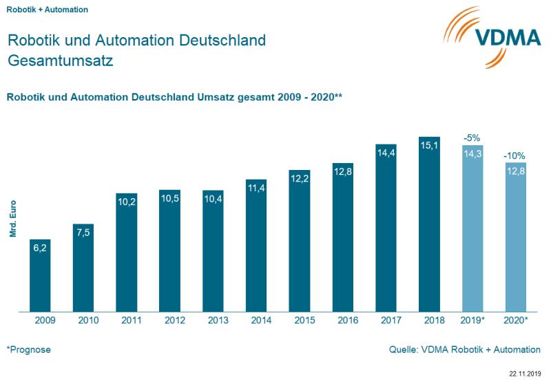 VDMA Robotik und Automation