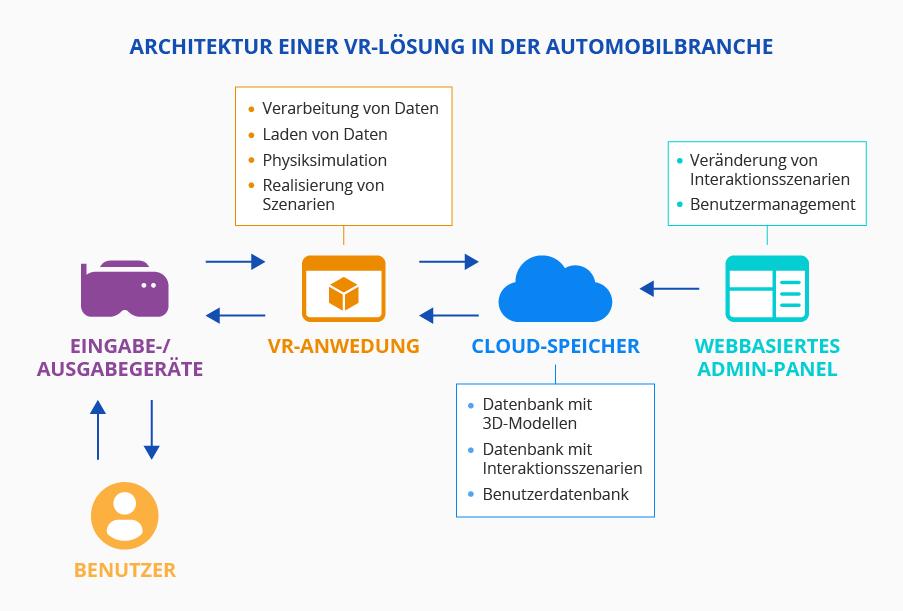 Virtual Reality in der Automobil-Branche. Grafik: ScienceSoft
