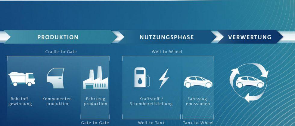 Elektrofahrzeuge haben die beste CO2-Bilanz