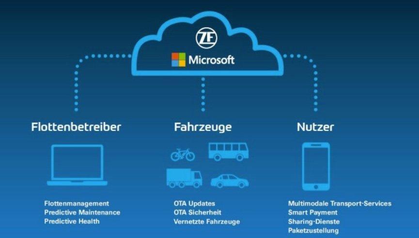 Vernetzte Gesellschaft: Cloud-basierte IoT-Mobilitätsdienste