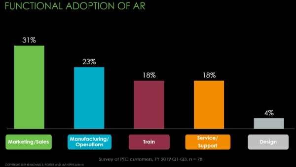 Funktionaler Einsatz von AR