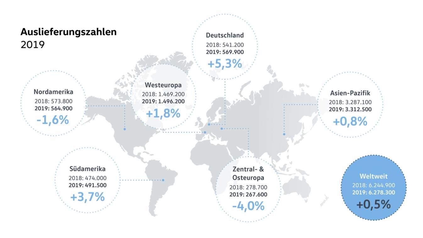 Auslieferungszahlen Fahrzeuge Volkswagen 2019 Übersicht
