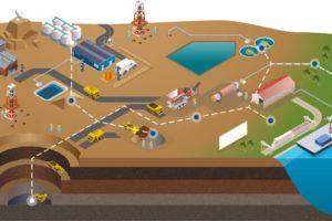 BASF investiert in KI-Unternehmen IntelliSense.io. Grafische Darstellung der Lösungen des Unternehmens