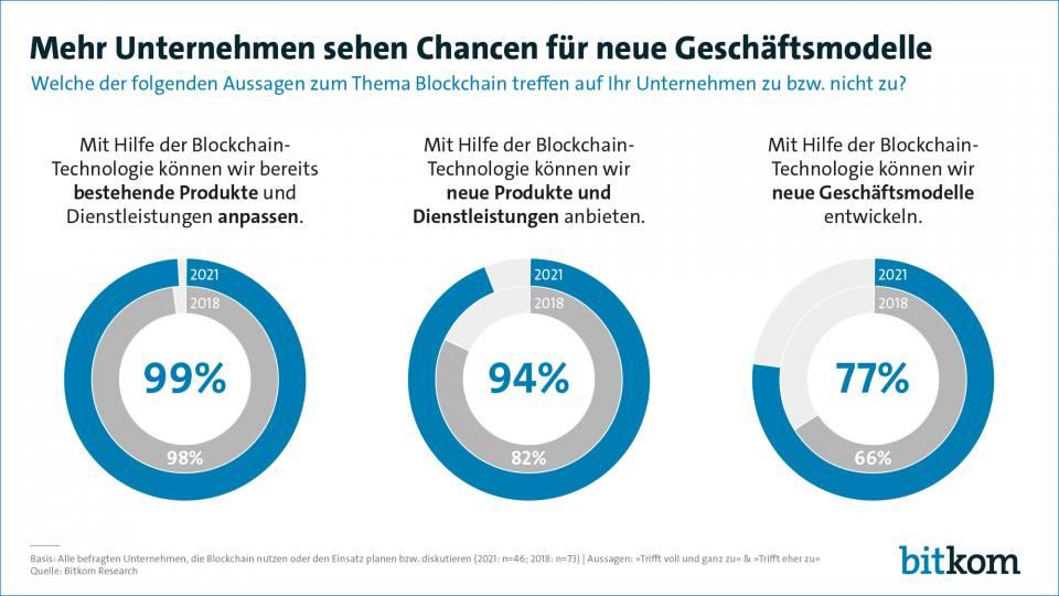 Blockchain Chancen Geschäftsmodelle
