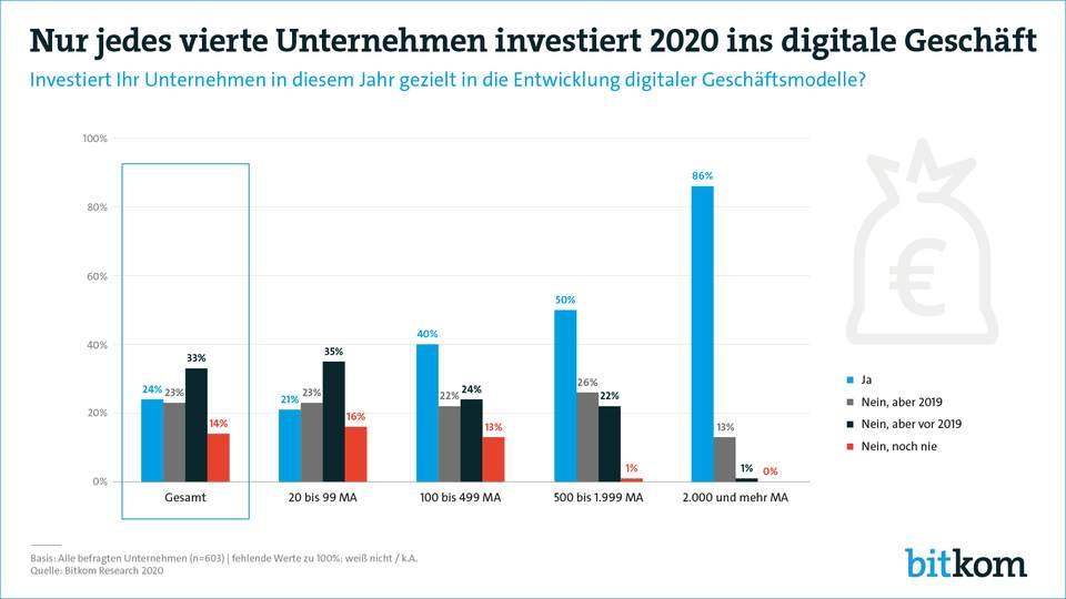 Ein kleiner Teil der Unternehmen investiert 2020 ins digitale Geschäft. Grafik: Bitkom