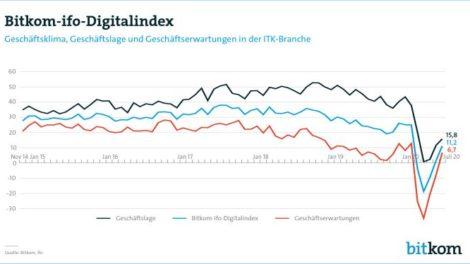 Grafik bitkom-ifo-digitalindex-juli-2020