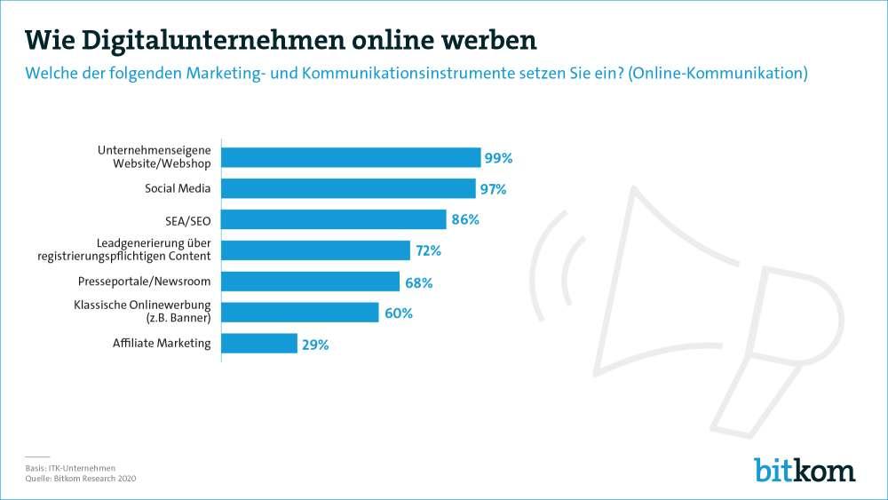 Wie Digitalunternehmen online werben. Grafik: Bitkom