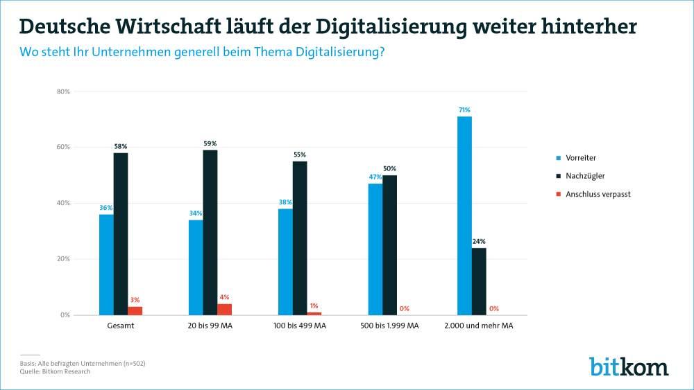 Bitkom Grafik Digitalisierung Deutsche Wirtschaft