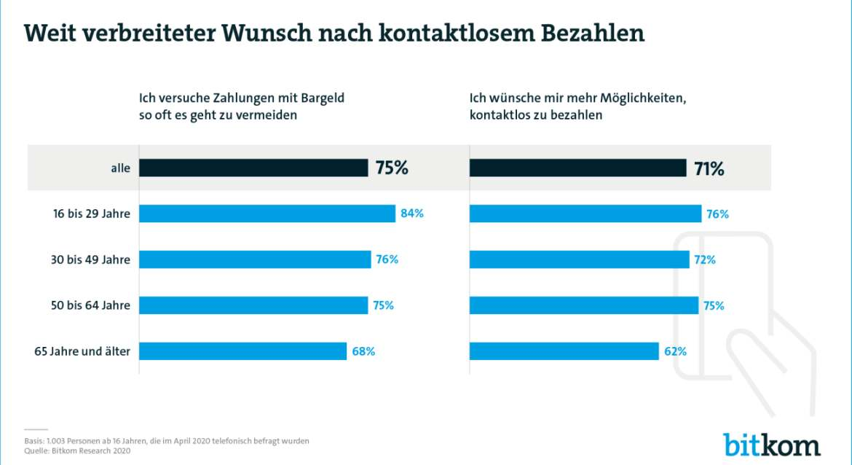 Die Mehrheit wünscht sich kontaktlose Bezahl-Möglichkeiten. Grafik: Bitkom