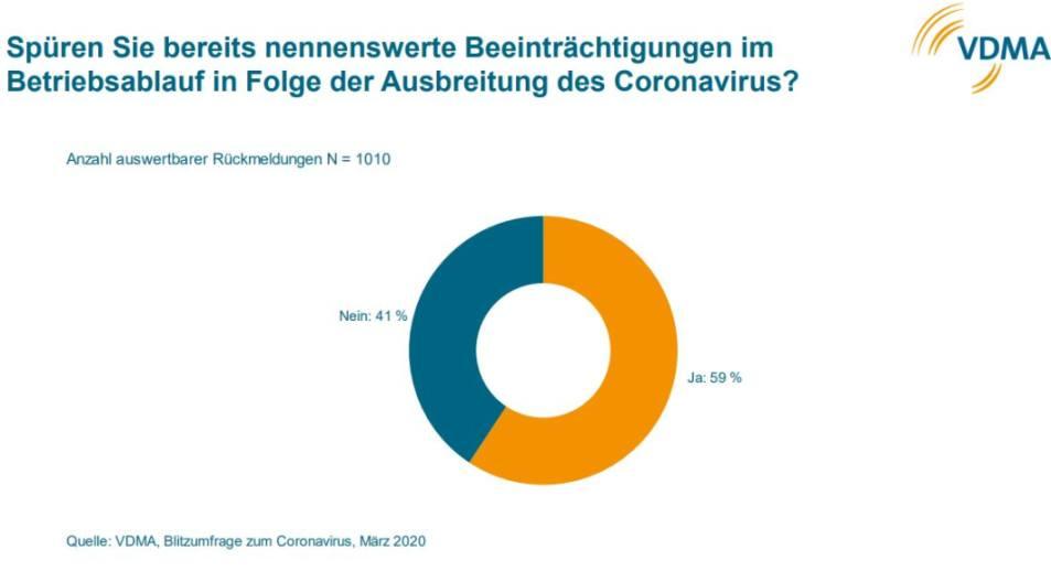 Blitzumfrage Coronavirus VDMA: Spüren Sie bereits nennenswerte Beeinträchtigungen im Betriebsablauf in Folge der Ausbreitung des Coronavirus?