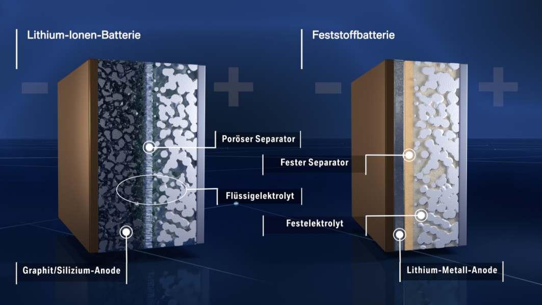 Lithium-Ionen-Batterie im Vergleich zu Feststoff-Batterie.