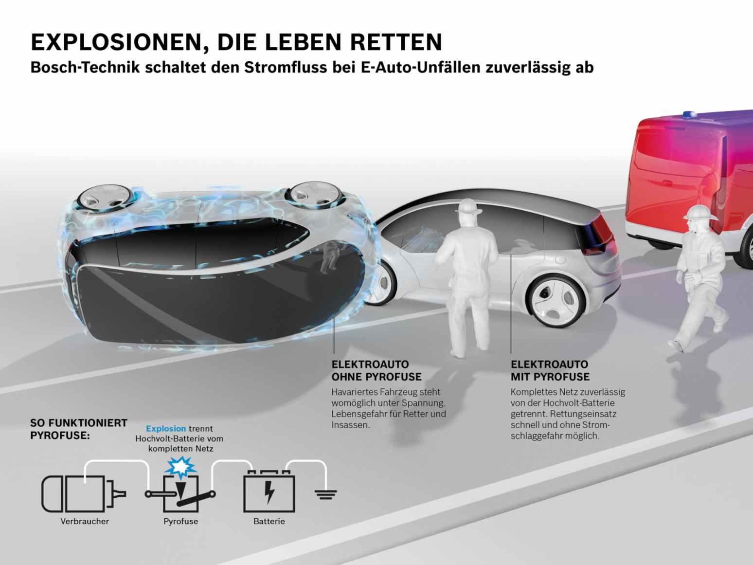 Bosch Technik Strom Auto Übersicht Grafik