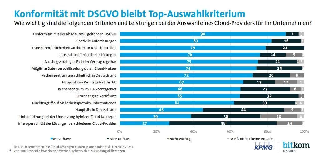 Statistik DSGVO wichtigster Kritikpunkt bei Cloud Computing