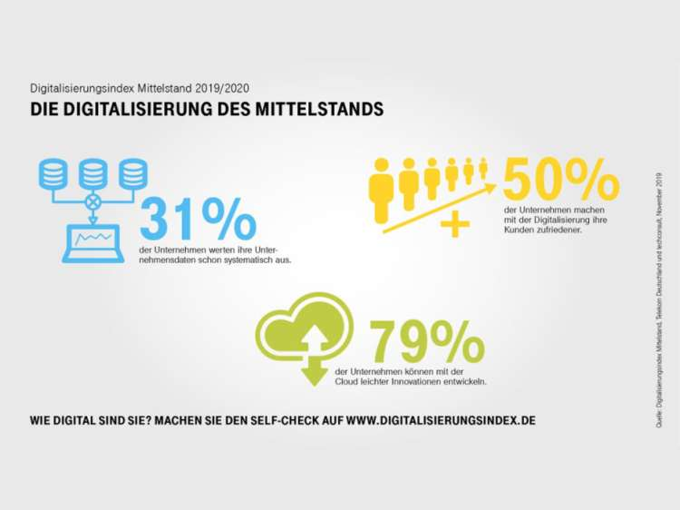 Digitalisierung Mittelstand Telekom Grafik Digitalisierungsindex