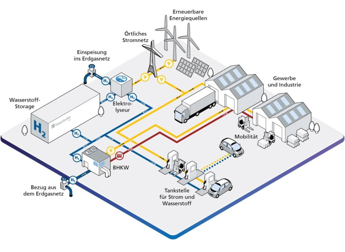 Wasserstoff-Fabrik der Zukunft Grafik vom Fraunhofer IFF