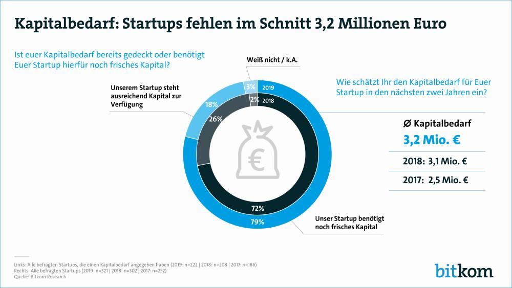 Bitkom-Umfrage an Startups