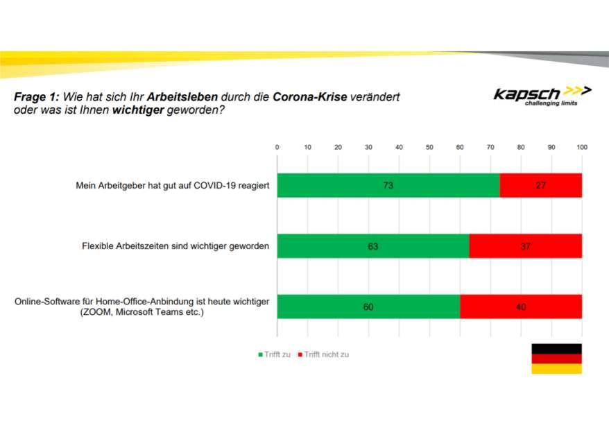 Umfrage-Grafik Kapsch Group: 27 Prozent mit Reaktion auf Covid-19 unzufrieden