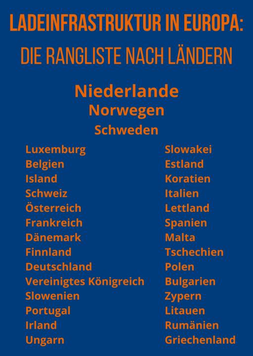 Ranking Ladeinfrastruktur in Europa