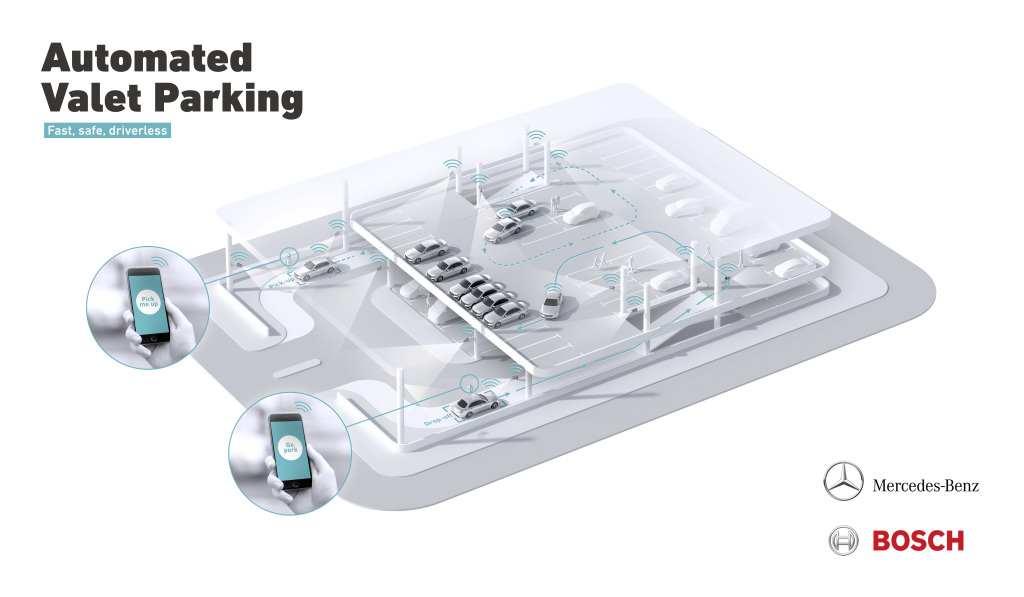 Automatisiertes Parken Bosch Daimler Übersicht