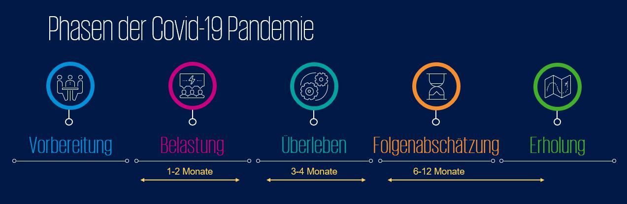 Die fünf Phasen der Covid-19-Pandemie. Grafik: KPMG
