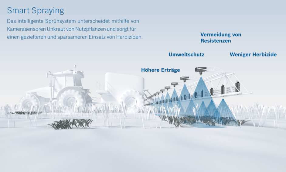 Smart Spraying Bosch BASF Infografik