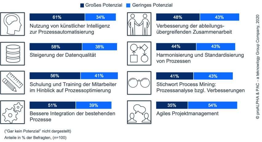 Künstliche Intelligenz birgt das höchste Potenzial, Prozesse zu optimieren. Grafik: Proalpha
