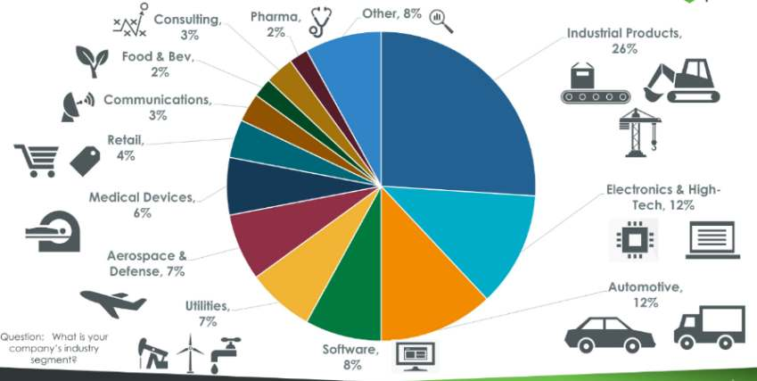 Prozentuale Anteile verschiedener Branchen an der Nutzerbasis von PTCs IIoT-Lösung ThingWorx.
