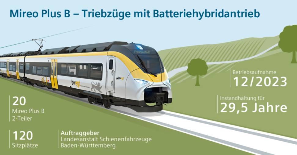 Daten zum Mireo Plus B Batteriezug von Siemens