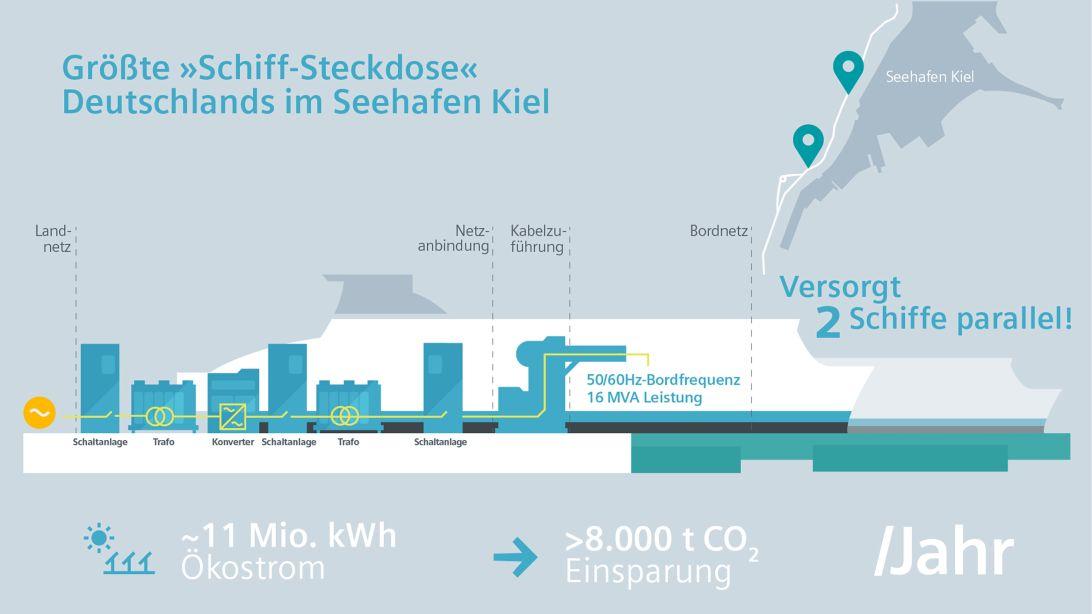 """Grafik: Größte """"Schiff-Steckdose"""" Deutschlands"""