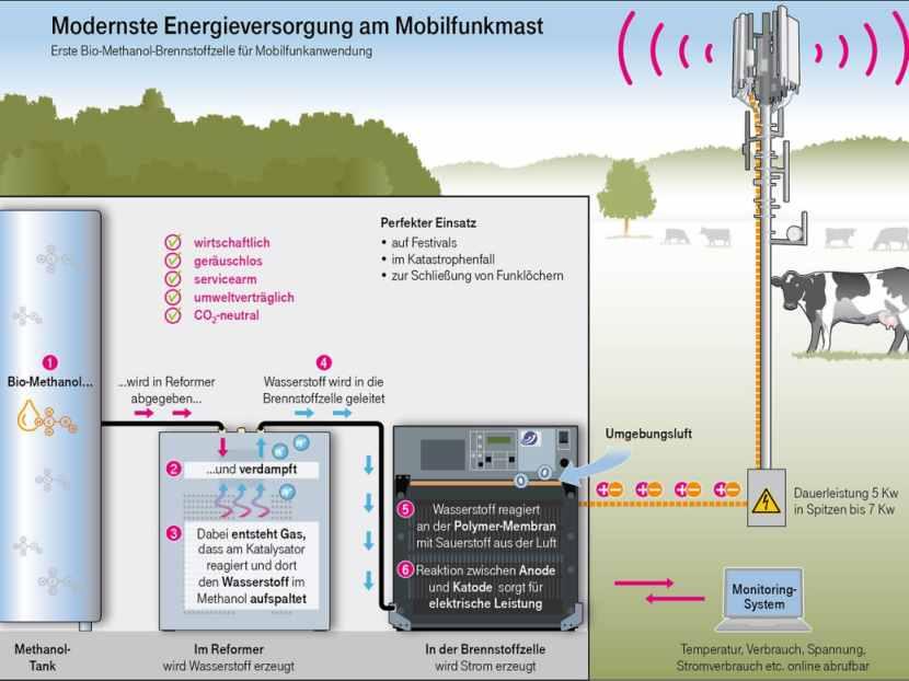 Brenstoffzelle Grafik