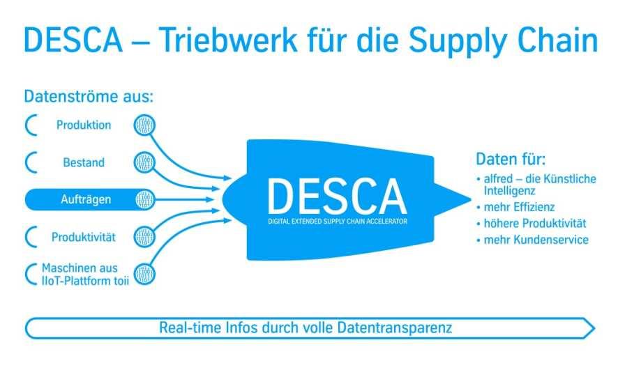 DESCA Thyssenkrupp