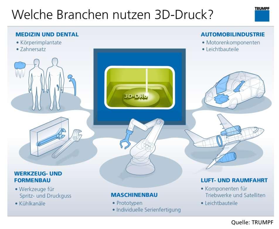 3D-Druck Trumpf Anwendungsgebiete