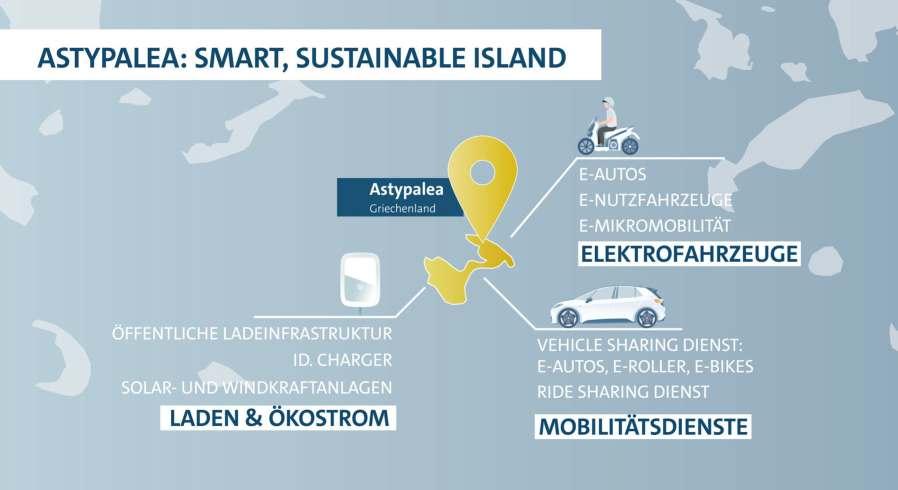"""Öffentliche Ladeinfrastruktur, E-Autos, regenerative Energien: VW und Griechenlands Plan, Astypalea zum """"Smart Green Island"""" zu machen"""