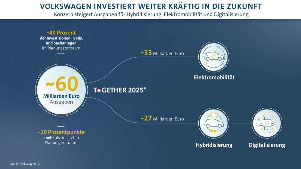 Grafik Volkswagen VW Together 2025